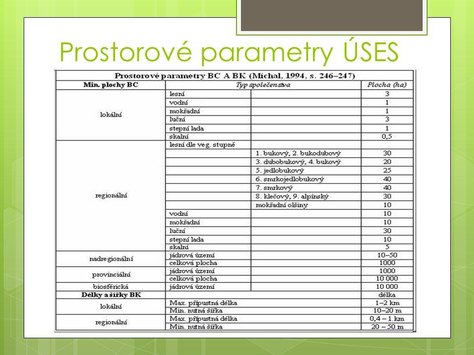 Prostorové parametry ÚSES