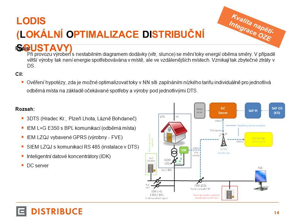 LODIS (LOKÁLNÍ OPTIMALIZACE DISTRIBUČNÍ SOUSTAVY) Popis: Při provozu výroben s nestabilním diagramem dodávky (vítr, slunce) se mění toky energií oběma