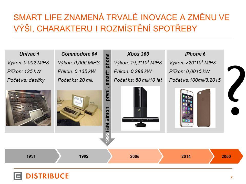 MĚŘENÍ V DTS 13 Popis: V Distribuční síti ČEZ Distribuce je aktuálně připojeno 17350 ks FVE což představuje výkon 1014MW.