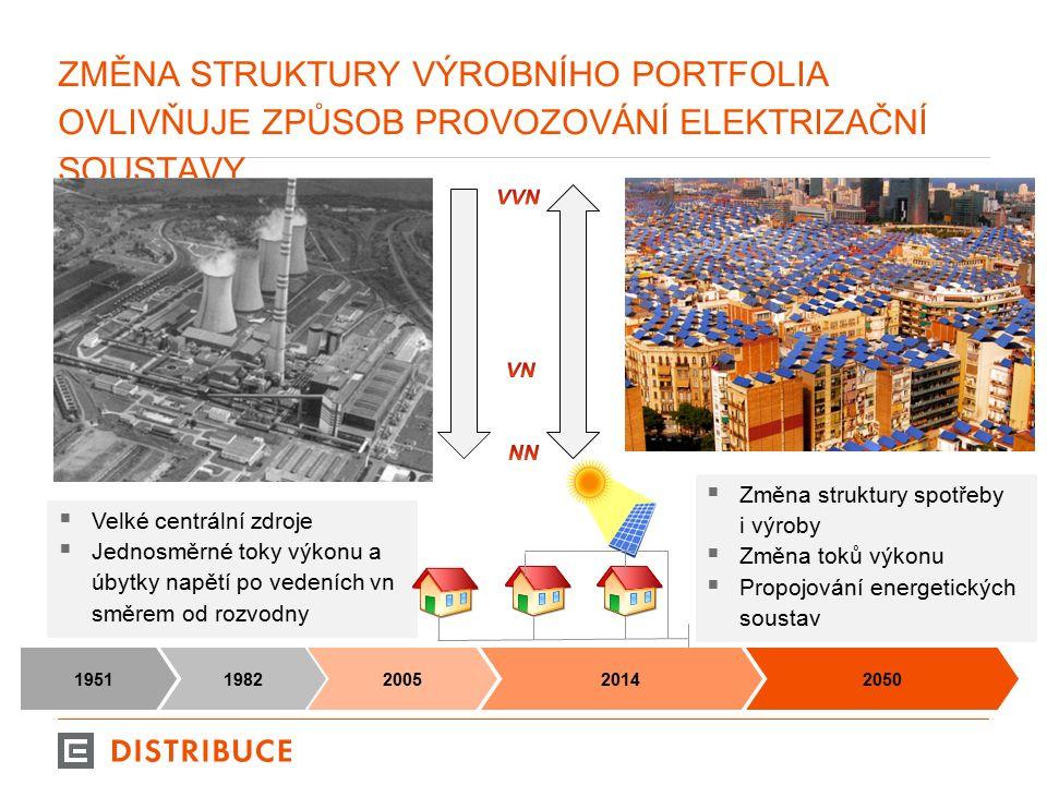 ZMĚNA STRUKTURY VÝROBNÍHO PORTFOLIA OVLIVŇUJE ZPŮSOB PROVOZOVÁNÍ ELEKTRIZAČNÍ SOUSTAVY 3  Velké centrální zdroje  Jednosměrné toky výkonu a úbytky napětí po vedeních vn směrem od rozvodny 198219512005 2014 2050  Změna struktury spotřeby i výroby  Změna toků výkonu  Propojování energetických soustav