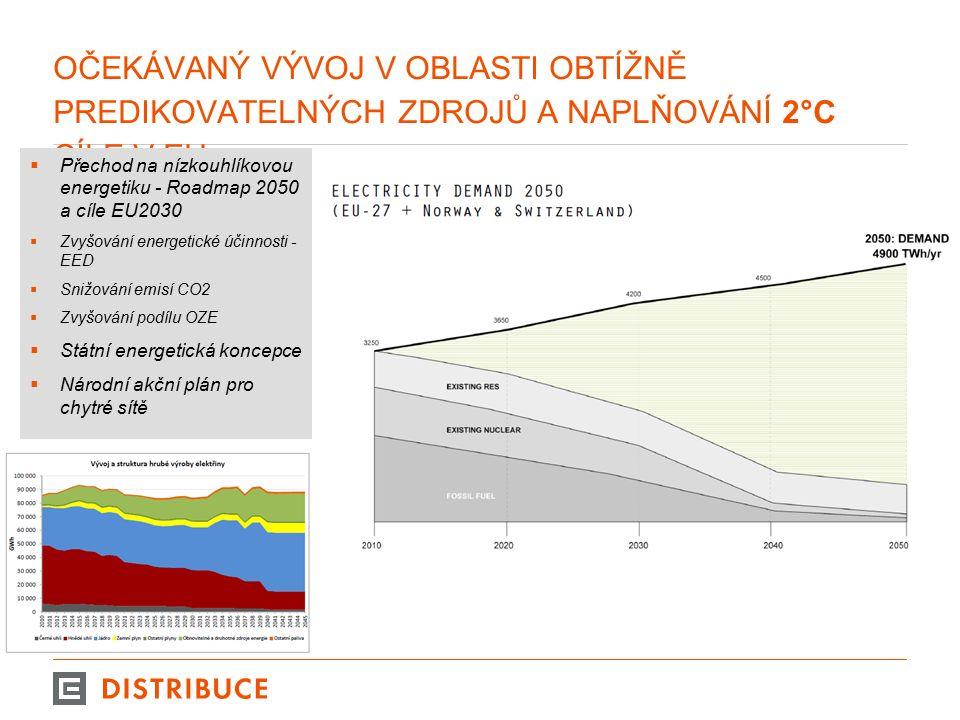 OČEKÁVANÝ VÝVOJ V OBLASTI OBTÍŽNĚ PREDIKOVATELNÝCH ZDROJŮ A NAPLŇOVÁNÍ 2°C CÍLE V EU  Přechod na nízkouhlíkovou energetiku - Roadmap 2050 a cíle EU20