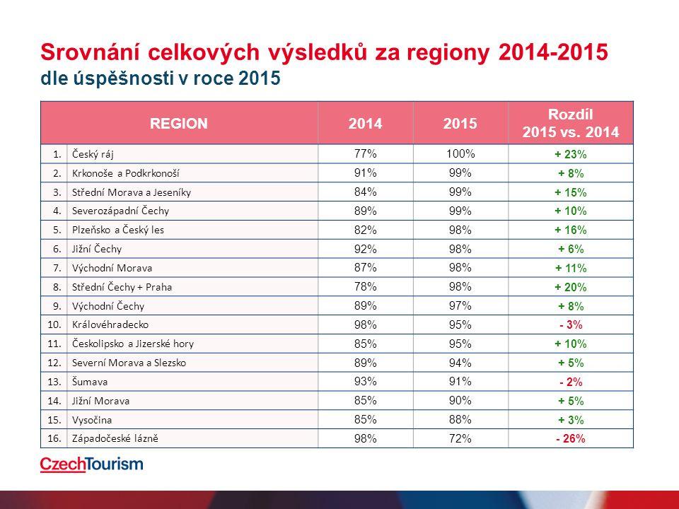 Srovnání celkových výsledků za regiony 2014-2015 dle úspěšnosti v roce 2015 REGION20142015 Rozdíl 2015 vs.