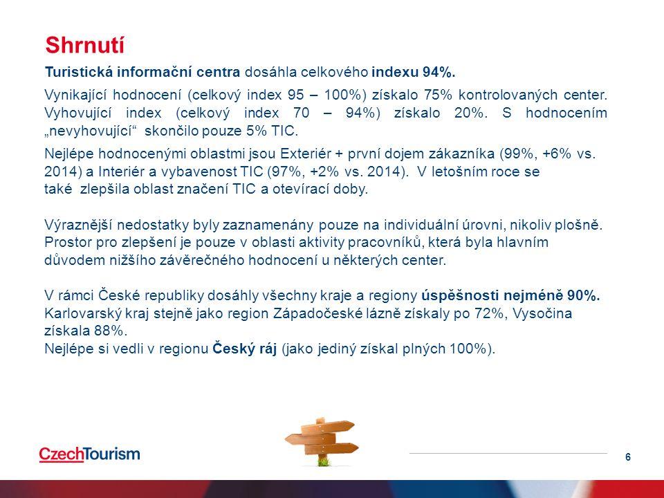 Turistická informační centra dosáhla celkového indexu 94%.