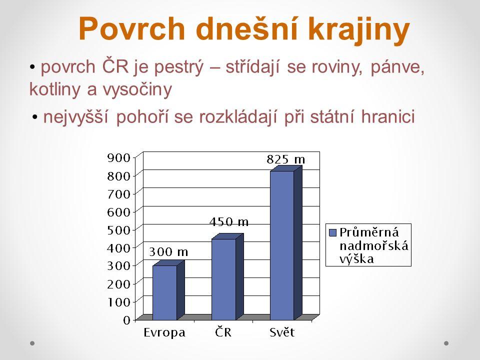 Povrch dnešní krajiny povrch ČR je pestrý – střídají se roviny, pánve, kotliny a vysočiny nejvyšší pohoří se rozkládají při státní hranici