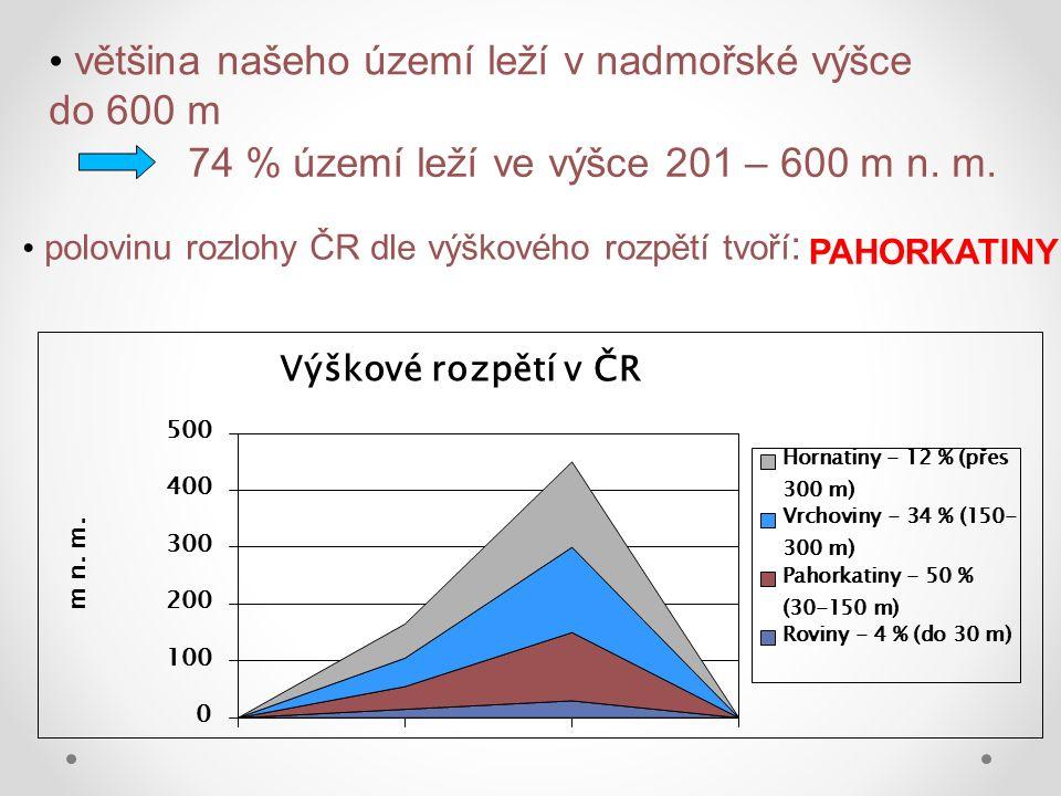 většina našeho území leží v nadmořské výšce do 600 m 74 % území leží ve výšce 201 – 600 m n.