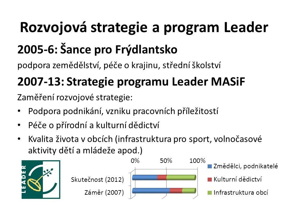 Rozvojová strategie a program Leader 2005-6: Šance pro Frýdlantsko podpora zemědělství, péče o krajinu, střední školství 2007-13: Strategie programu L