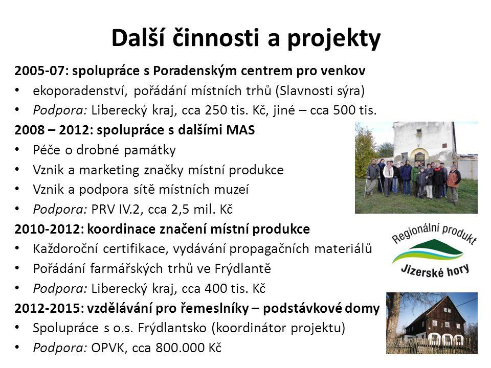 Další činnosti a projekty 2005-07: spolupráce s Poradenským centrem pro venkov ekoporadenství, pořádání místních trhů (Slavnosti sýra) Podpora: Liberecký kraj, cca 250 tis.