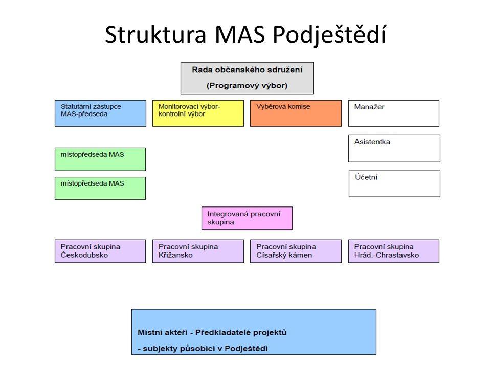 Struktura MAS Podještědí