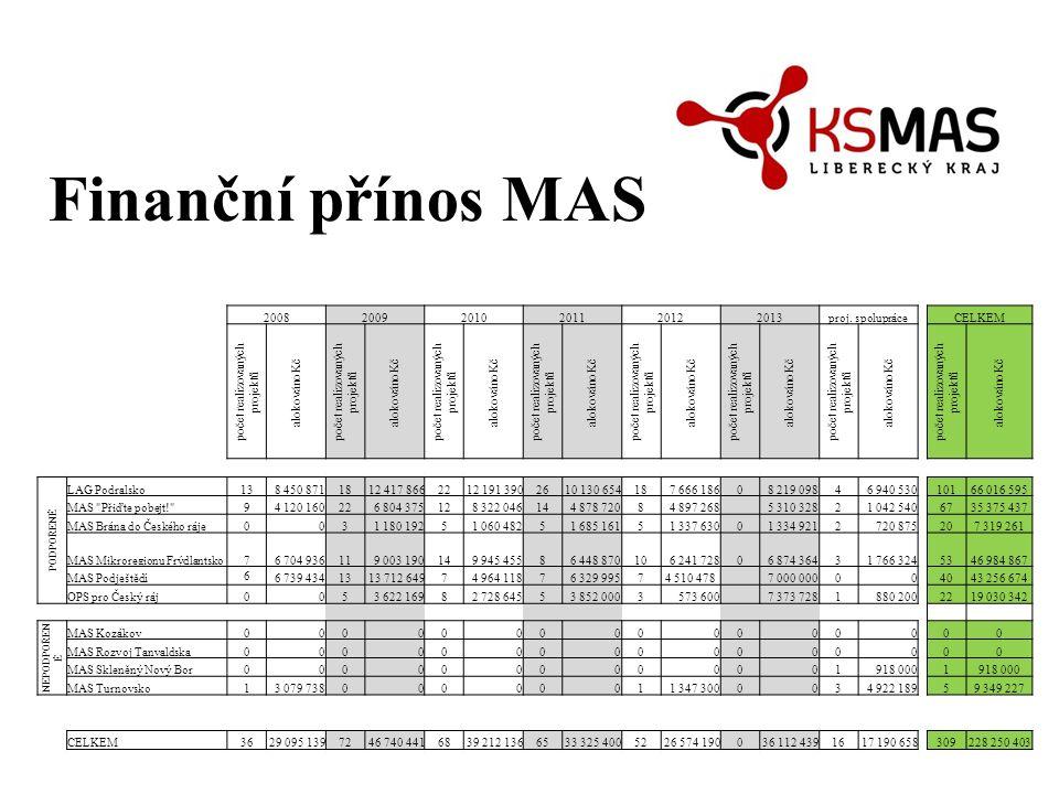 Finanční přínos MAS 200820092010201120122013proj. spolupráceCELKEM počet realizovaných projektů alokováno Kč počet realizovaných projektů alokováno Kč