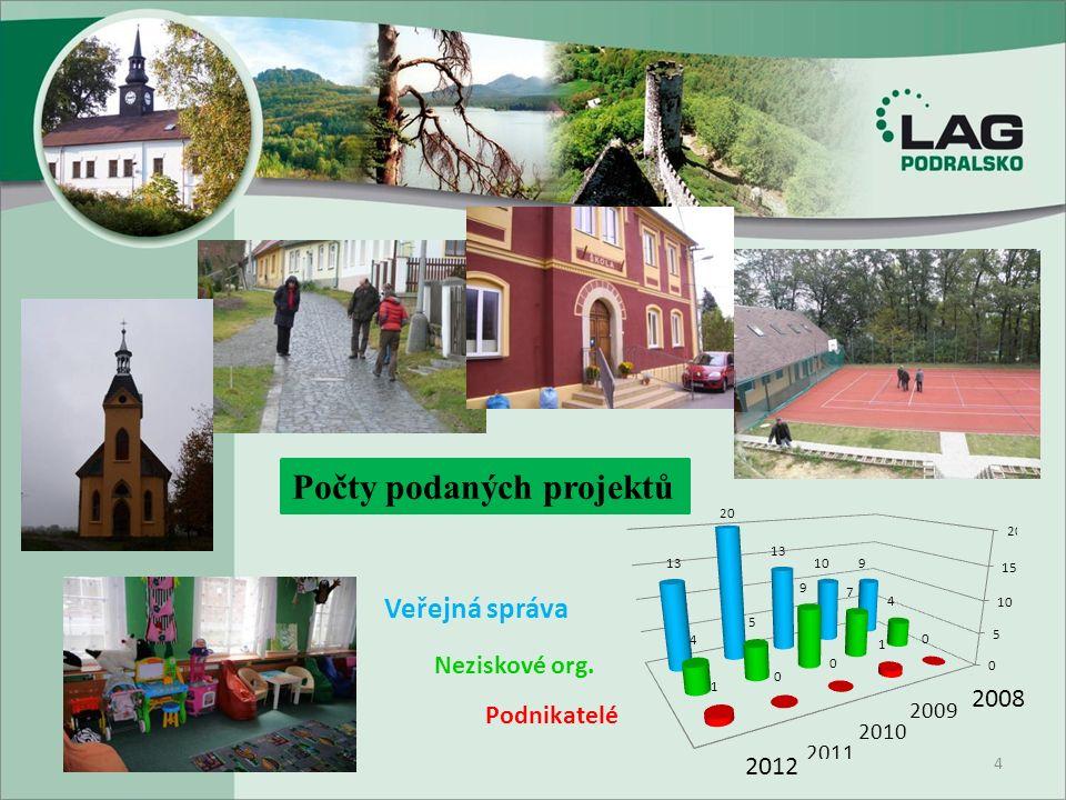 4 Veřejná správa Neziskové org. Podnikatelé 2008 2012 Počty podaných projektů