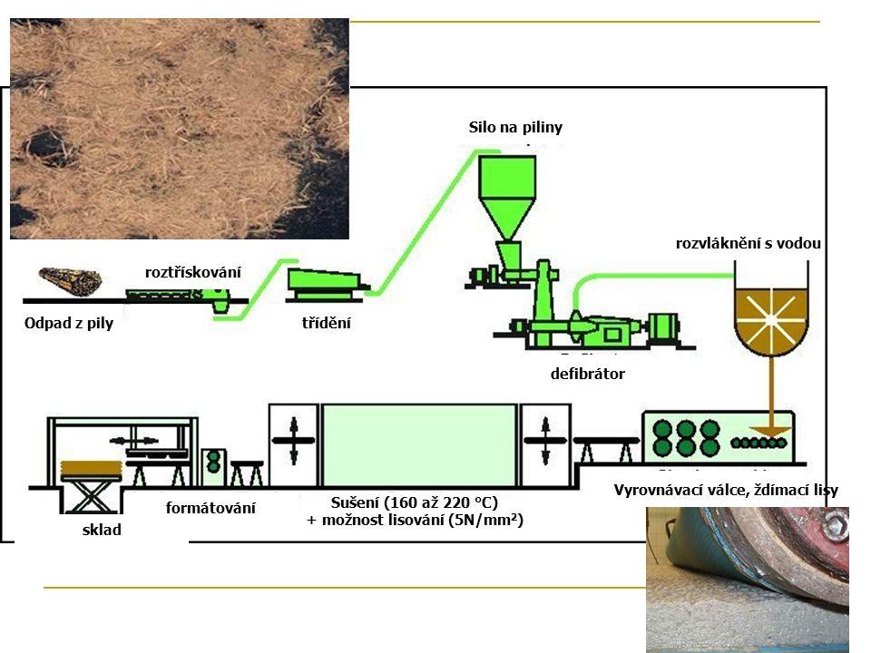 Odpad z pilytřídění roztřískování Silo na piliny defibrátor rozvláknění s vodou Vyrovnávací válce, ždímací lisy Sušení (160 až 220 °C) + možnost lisování (5N ̸ mm 2 ) formátování sklad