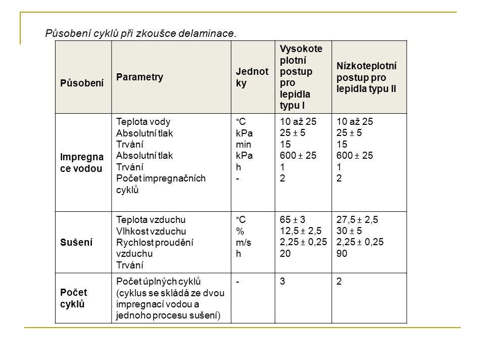 Působení cyklů při zkoušce delaminace.