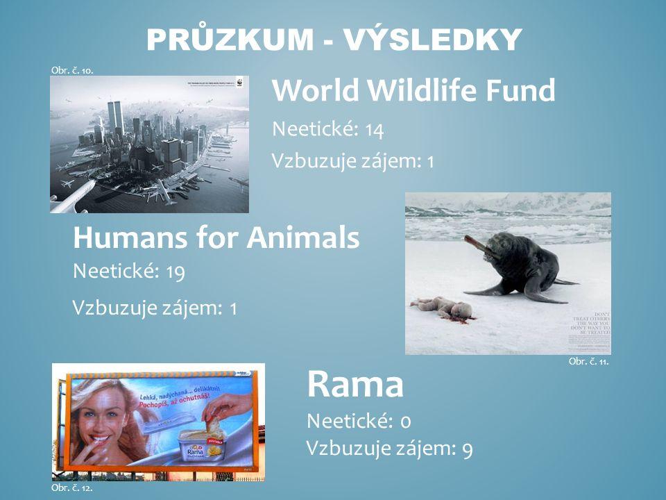World Wildlife Fund Neetické: 14 Vzbuzuje zájem: 1 PRŮZKUM - VÝSLEDKY Humans for Animals Neetické: 19 Vzbuzuje zájem: 1 Rama Neetické: 0 Vzbuzuje zájem: 9 Obr.