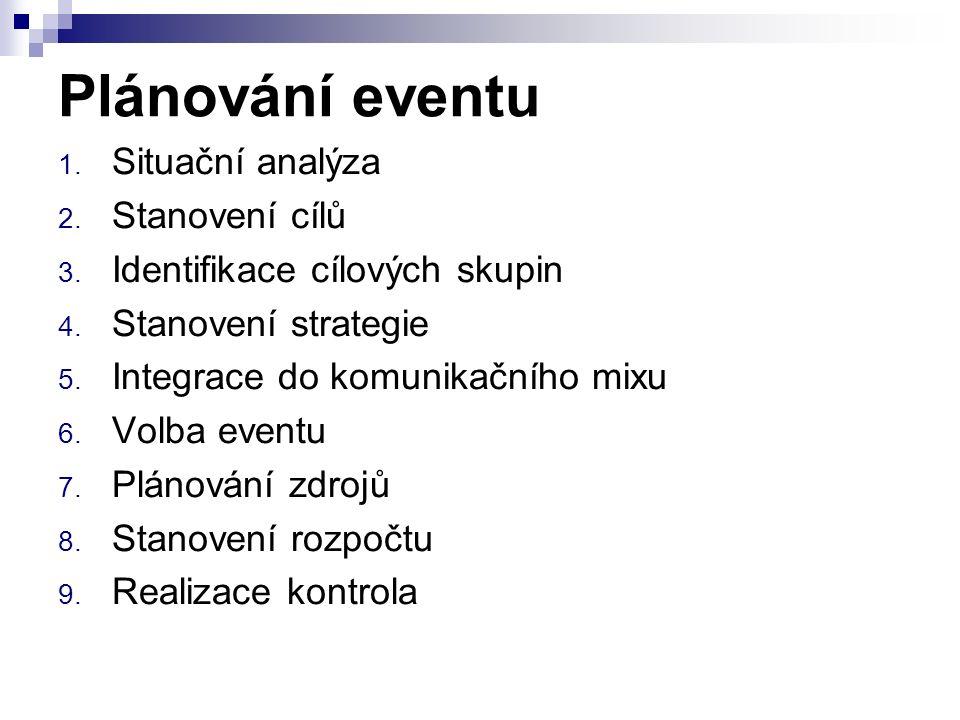 Plánování eventu 1. Situační analýza 2. Stanovení cílů 3.