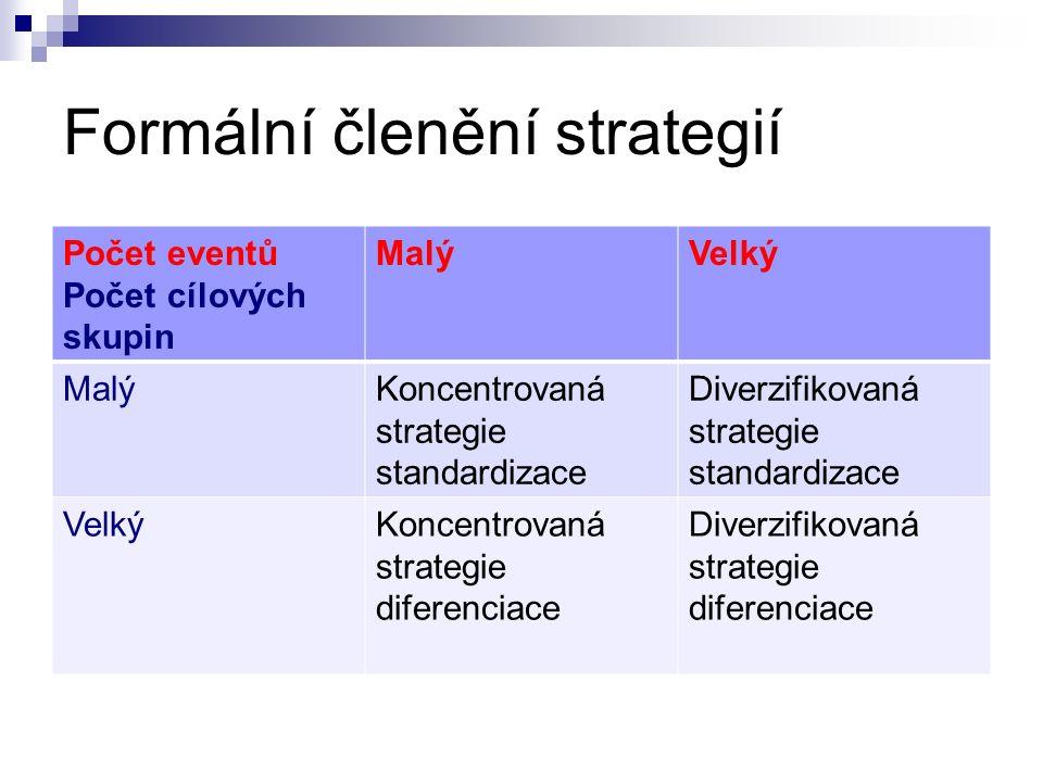 Formální členění strategií Počet eventů Počet cílových skupin MalýVelký MalýKoncentrovaná strategie standardizace Diverzifikovaná strategie standardizace VelkýKoncentrovaná strategie diferenciace Diverzifikovaná strategie diferenciace