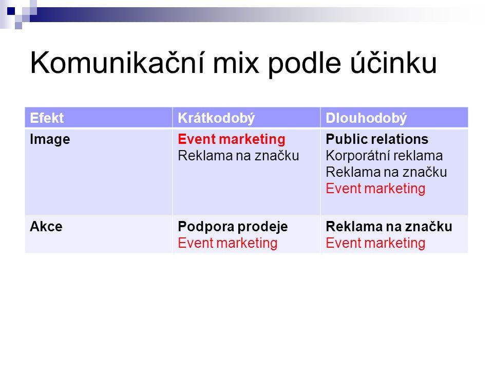 Komunikační mix podle účinku EfektKrátkodobýDlouhodobý ImageEvent marketing Reklama na značku Public relations Korporátní reklama Reklama na značku Ev