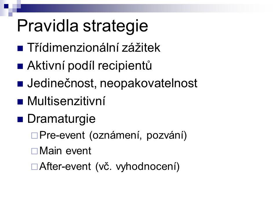 Pravidla strategie Třídimenzionální zážitek Aktivní podíl recipientů Jedinečnost, neopakovatelnost Multisenzitivní Dramaturgie  Pre-event (oznámení, pozvání)  Main event  After-event (vč.