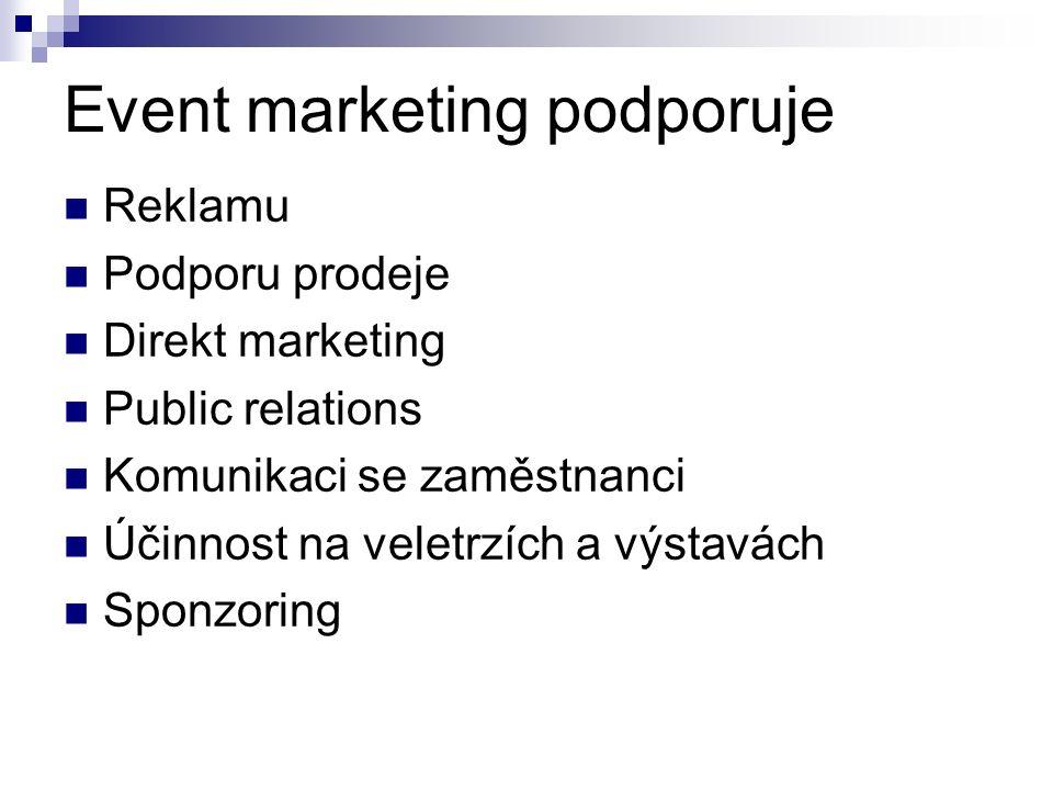 Event marketing podporuje Reklamu Podporu prodeje Direkt marketing Public relations Komunikaci se zaměstnanci Účinnost na veletrzích a výstavách Sponzoring