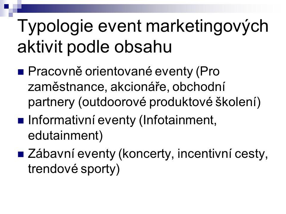 Typologie event marketingových aktivit podle obsahu Pracovně orientované eventy (Pro zaměstnance, akcionáře, obchodní partnery (outdoorové produktové školení) Informativní eventy (Infotainment, edutainment) Zábavní eventy (koncerty, incentivní cesty, trendové sporty)