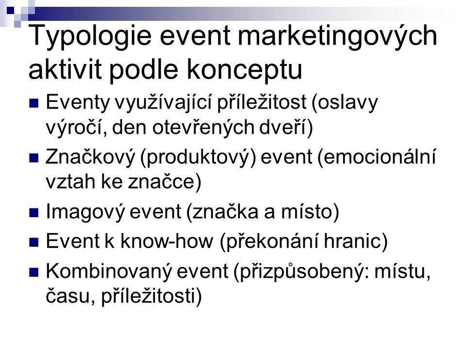 Typologie event marketingových aktivit podle konceptu Eventy využívající příležitost (oslavy výročí, den otevřených dveří) Značkový (produktový) event (emocionální vztah ke značce) Imagový event (značka a místo) Event k know-how (překonání hranic) Kombinovaný event (přizpůsobený: místu, času, příležitosti)