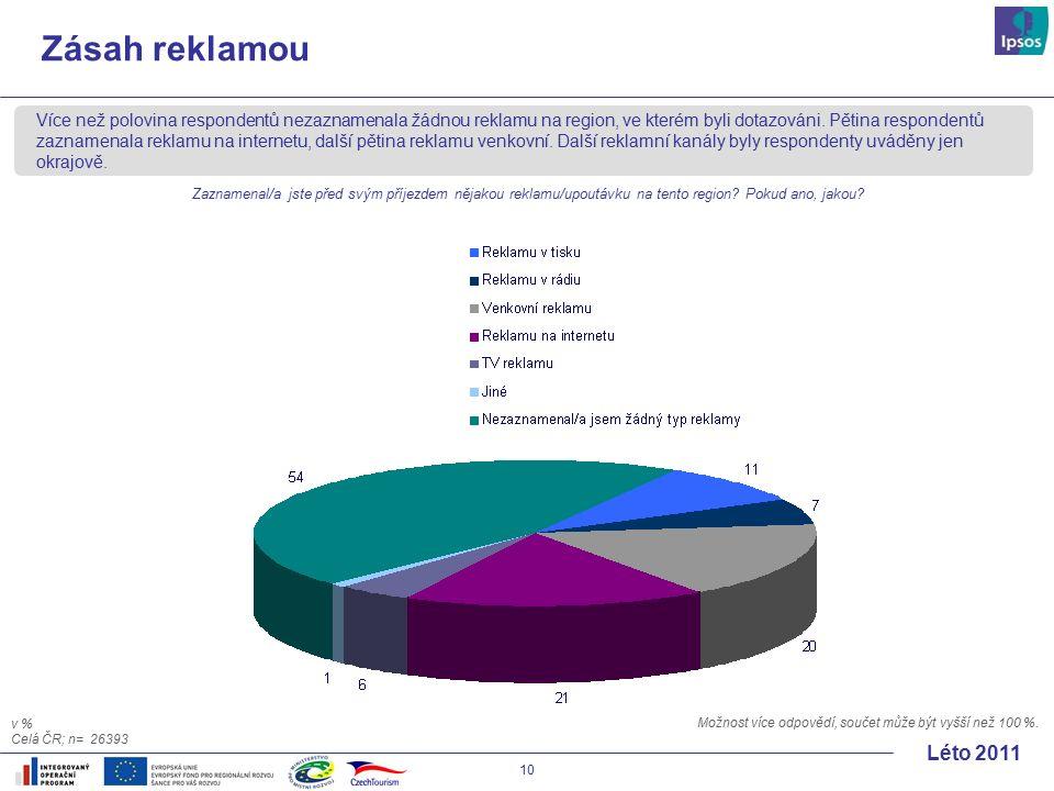 10 Léto 2011 Zásah reklamou Více než polovina respondentů nezaznamenala žádnou reklamu na region, ve kterém byli dotazováni.