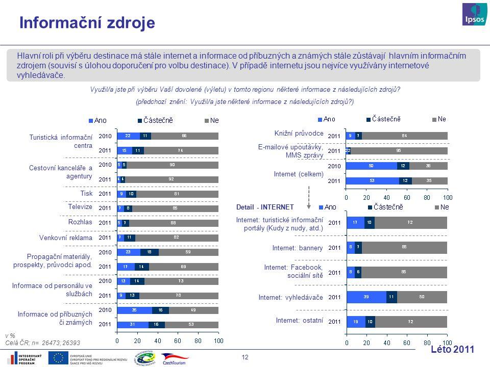 12 Léto 2011 Informační zdroje Hlavní roli při výběru destinace má stále internet a informace od příbuzných a známých stále zůstávají hlavním informačním zdrojem (souvisí s úlohou doporučení pro volbu destinace).