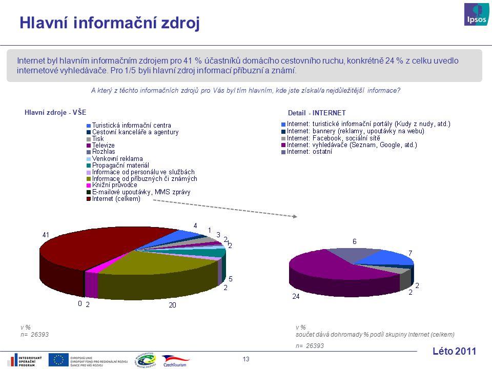13 Léto 2011 Hlavní informační zdroj Internet byl hlavním informačním zdrojem pro 41 % účastníků domácího cestovního ruchu, konkrétně 24 % z celku uvedlo internetové vyhledávače.