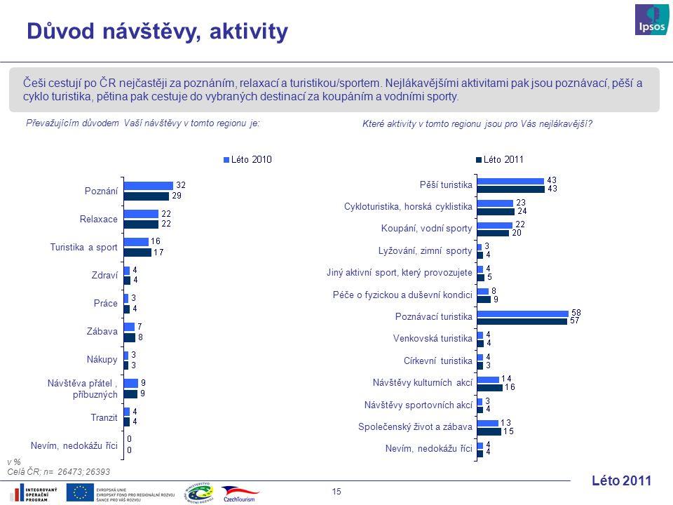 15 Léto 2011 Češi cestují po ČR nejčastěji za poznáním, relaxací a turistikou/sportem.