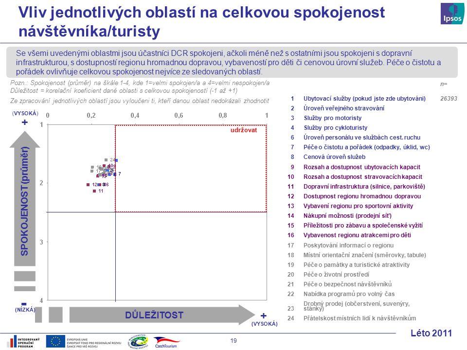 19 Léto 2011 Vliv jednotlivých oblastí na celkovou spokojenost návštěvníka/turisty DŮLEŽITOST + (VYSOKÁ) + - (NÍZKÁ) SPOKOJENOST (průměr) Se všemi uvedenými oblastmi jsou účastníci DCR spokojeni, ačkoli méně než s ostatními jsou spokojeni s dopravní infrastrukturou, s dostupností regionu hromadnou dopravou, vybaveností pro děti či cenovou úrovní služeb.