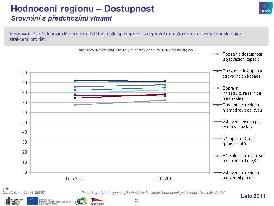 21 Léto 2011 Hodnocení regionu – Dostupnost Srovnání s předchozími vlnami V porovnání s předchozím létem v roce 2011 vzrostla spokojenost s dopravní infrastrukturou a s vybaveností regionu atrakcemi pro děti.