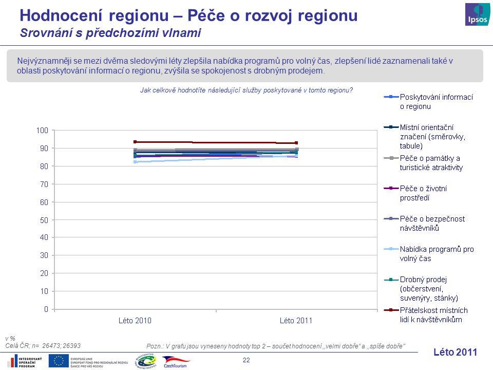 22 Léto 2011 Hodnocení regionu – Péče o rozvoj regionu Srovnání s předchozími vlnami Nejvýznamněji se mezi dvěma sledovými léty zlepšila nabídka programů pro volný čas, zlepšení lidé zaznamenali také v oblasti poskytování informací o regionu, zvýšila se spokojenost s drobným prodejem.