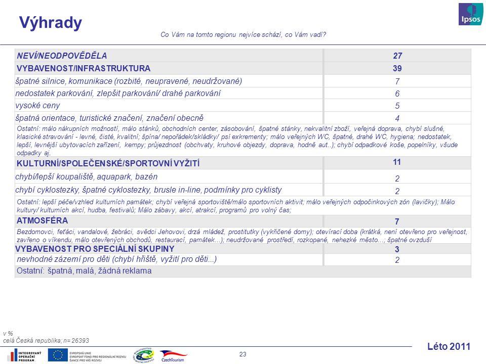 23 Léto 2011 Výhrady NEVÍ/NEODPOVĚDĚLA27 VYBAVENOST/INFRASTRUKTURA39 špatné silnice, komunikace (rozbité, neupravené, neudržované)7 nedostatek parkování, zlepšit parkování/ drahé parkování6 vysoké ceny5 špatná orientace, turistické značení, značení obecně4 Ostatní: málo nákupních možností, málo stánků, obchodních center, zásobování, špatné stánky, nekvalitní zboží, veřejná doprava, chybí slušné, klasické stravování - levné, čisté, kvalitní; špína/ nepořádek/skládky/ psí exkrementy; málo veřejných WC, špatné, drahé WC, hygiena; nedostatek, lepší, levnější ubytovacích zařízení, kempy; průjezdnost (obchvaty, kruhové objezdy, doprava, hodně aut..); chybí odpadkové koše, popelníky, všude odpadky aj.