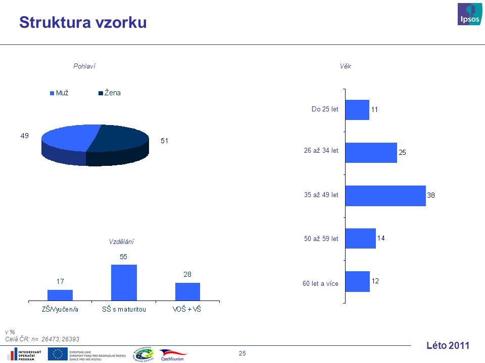 25 Léto 2011 Struktura vzorku Pohlaví Věk Vzdělání Do 25 let 26 až 34 let 35 až 49 let 50 až 59 let 60 let a více v % Celá ČR; n= 26473; 26393