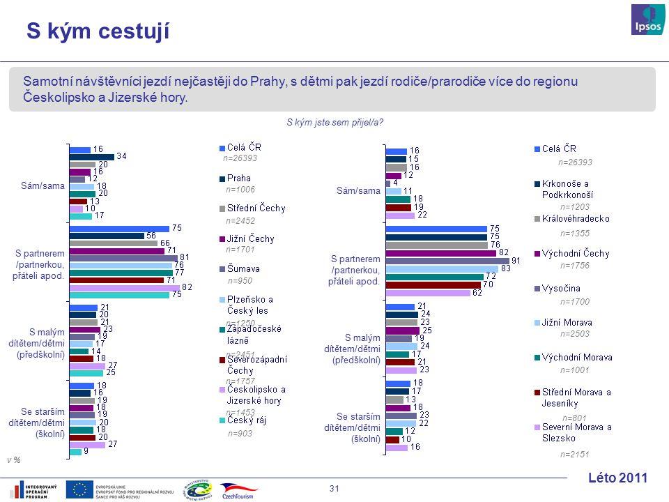 31 Léto 2011 Samotní návštěvníci jezdí nejčastěji do Prahy, s dětmi pak jezdí rodiče/prarodiče více do regionu Českolipsko a Jizerské hory.