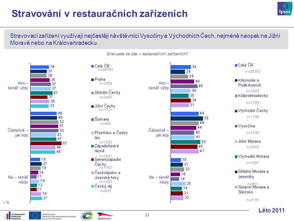 33 Léto 2011 Stravovací zařízení využívají nejčastěji návštěvníci Vysočiny a Východních Čech, nejméně naopak na Jižní Moravě nebo na Královehradecku.
