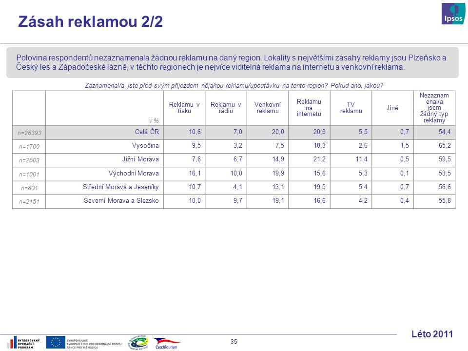 35 Léto 2011 Zásah reklamou 2/2 v % Reklamu v tisku Reklamu v rádiu Venkovní reklamu Reklamu na internetu TV reklamu Jiné Nezaznam enal/a jsem žádný typ reklamy n=26393 Celá ČR10,6 7,020,020,95,50,754,4 n=1700 Vysočina9,5 3,27,518,32,61,565,2 n=2503 Jižní Morava7,6 6,714,921,211,40,559,5 n=1001 Východní Morava16,1 10,019,915,65,30,153,5 n=801 Střední Morava a Jeseníky10,7 4,113,119,55,40,756,6 n=2151 Severní Morava a Slezsko10,0 9,719,116,64,20,455,8 Polovina respondentů nezaznamenala žádnou reklamu na daný region.