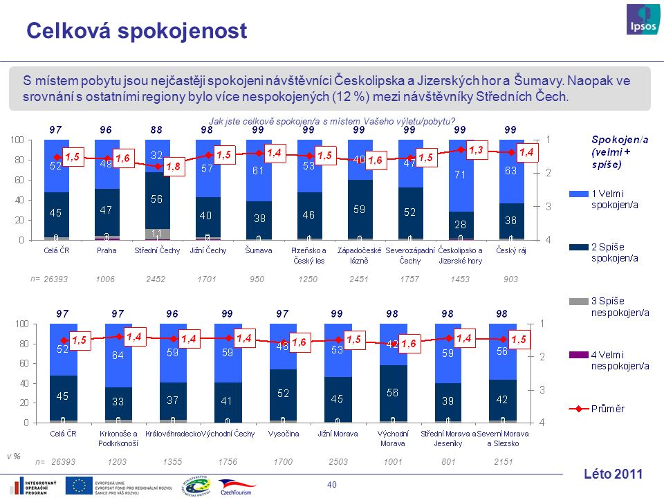 40 Léto 2011 Celková spokojenost S místem pobytu jsou nejčastěji spokojeni návštěvníci Českolipska a Jizerských hor a Šumavy.
