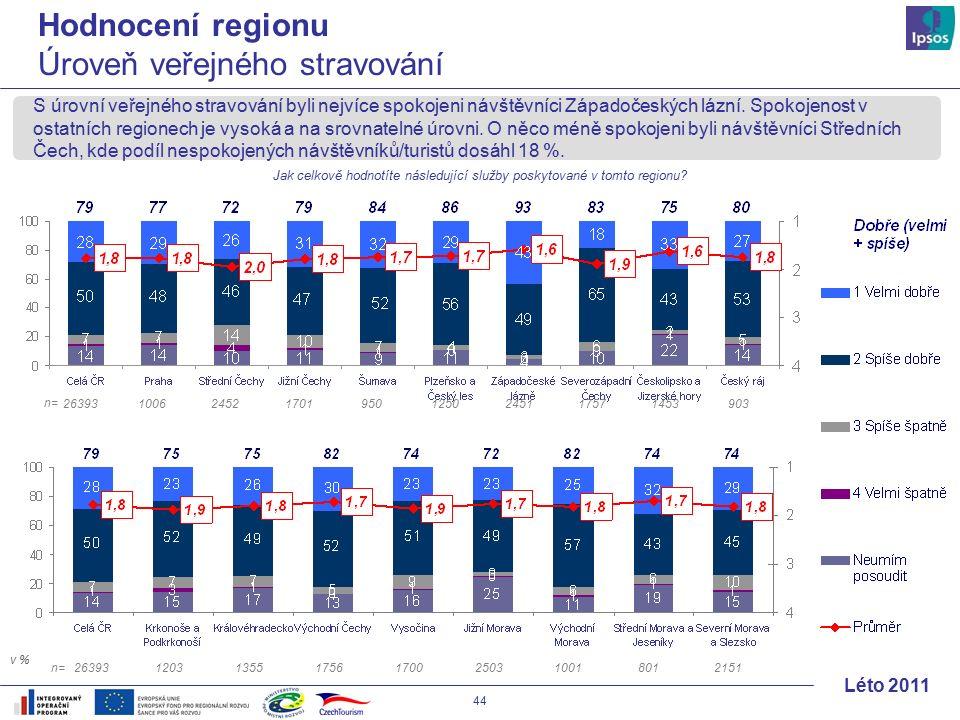 44 Léto 2011 S úrovní veřejného stravování byli nejvíce spokojeni návštěvníci Západočeských lázní.
