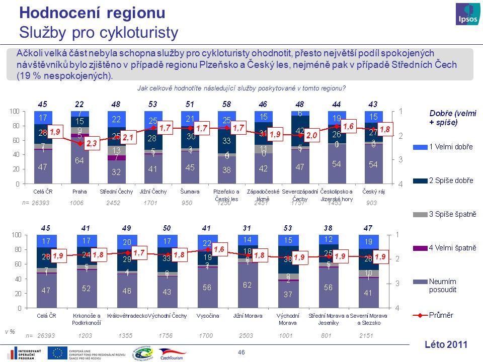 46 Léto 2011 Ačkoli velká část nebyla schopna služby pro cykloturisty ohodnotit, přesto největší podíl spokojených návštěvníků bylo zjištěno v případě regionu Plzeňsko a Český les, nejméně pak v případě Středních Čech (19 % nespokojených).