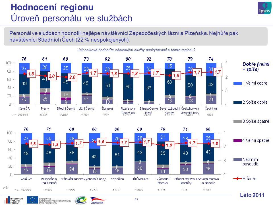 47 Léto 2011 Personál ve službách hodnotili nejlépe návštěvníci Západočeských lázní a Plzeňska.
