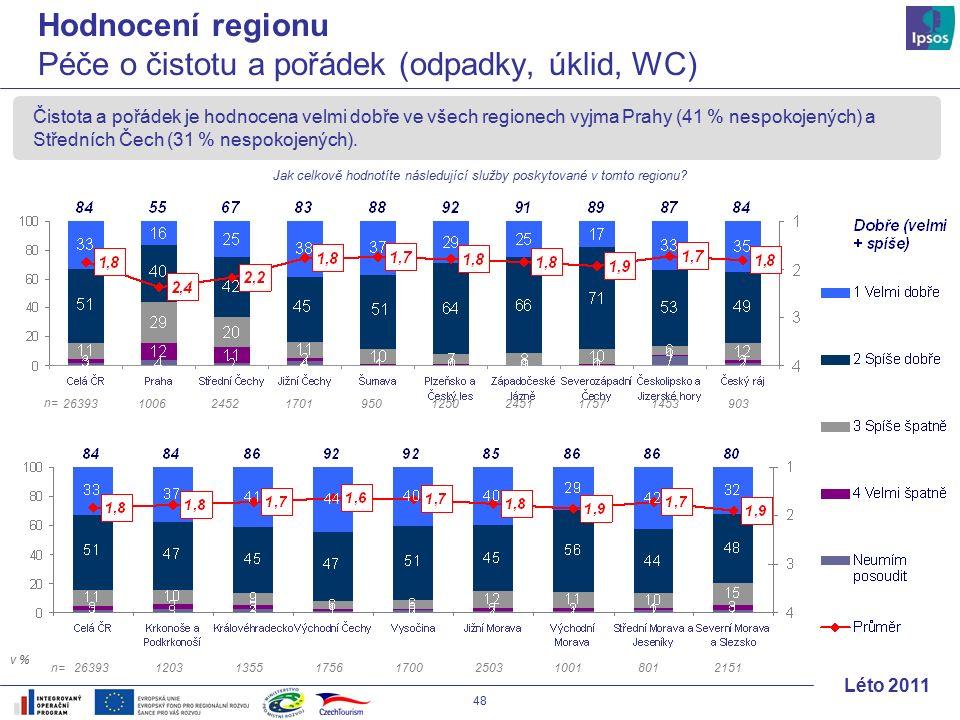 48 Léto 2011 Čistota a pořádek je hodnocena velmi dobře ve všech regionech vyjma Prahy (41 % nespokojených) a Středních Čech (31 % nespokojených).