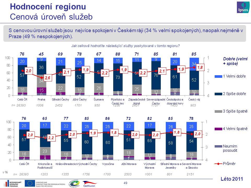 49 Léto 2011 S cenovou úrovní služeb jsou nejvíce spokojeni v Českém ráji (34 % velmi spokojených), naopak nejméně v Praze (49 % nespokojených).