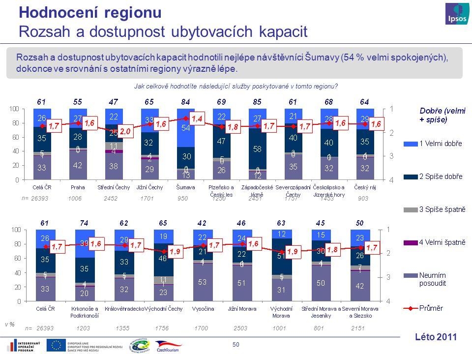 50 Léto 2011 Rozsah a dostupnost ubytovacích kapacit hodnotili nejlépe návštěvníci Šumavy (54 % velmi spokojených), dokonce ve srovnání s ostatními regiony výrazně lépe.