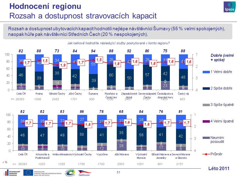 51 Léto 2011 Rozsah a dostupnost ubytovacích kapacit hodnotili nejlépe návštěvníci Šumavy (55 % velmi spokojených), naopak hůře pak návštěvníci Středních Čech (20 % nespokojených).