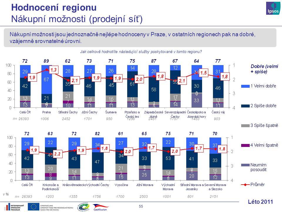 55 Léto 2011 Nákupní možnosti jsou jednoznačně nejlépe hodnoceny v Praze, v ostatních regionech pak na dobré, vzájemně srovnatelné úrovni.