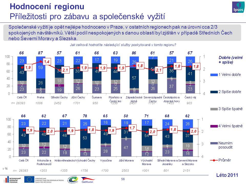 56 Léto 2011 Společenské vyžití je opět nejlépe hodnoceno v Praze, v ostatních regionech pak na úrovni cca 2/3 spokojených návštěvníků.