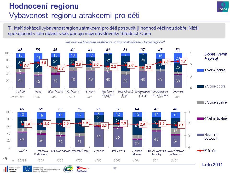 57 Léto 2011 Ti, kteří dokázali vybavenost regionu atrakcemi pro děti posoudit, ji hodnotí většinou dobře.
