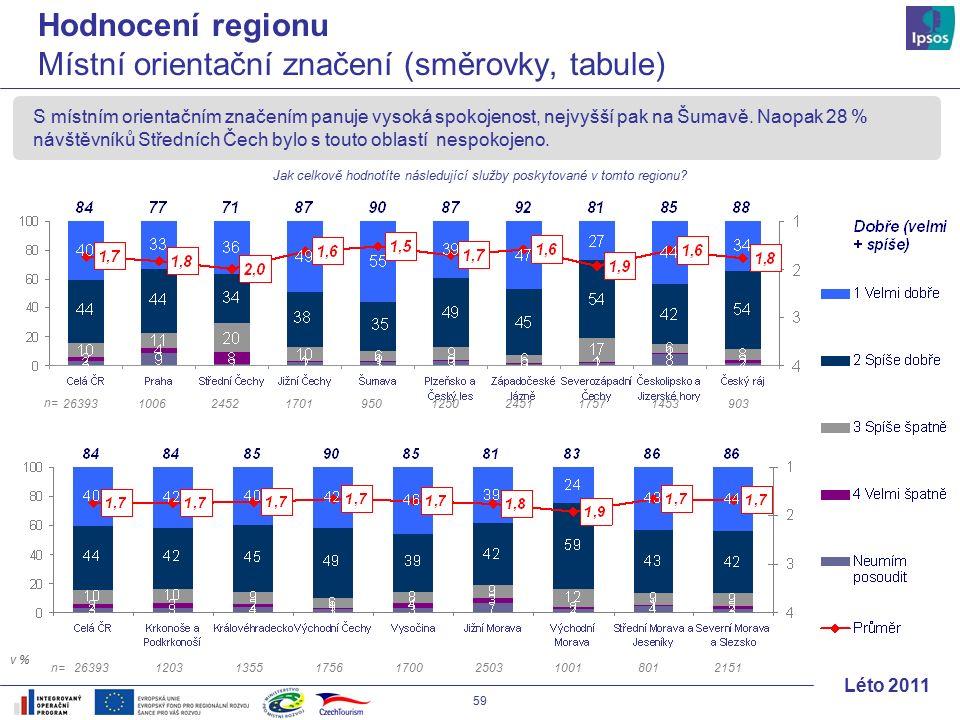 59 Léto 2011 S místním orientačním značením panuje vysoká spokojenost, nejvyšší pak na Šumavě.