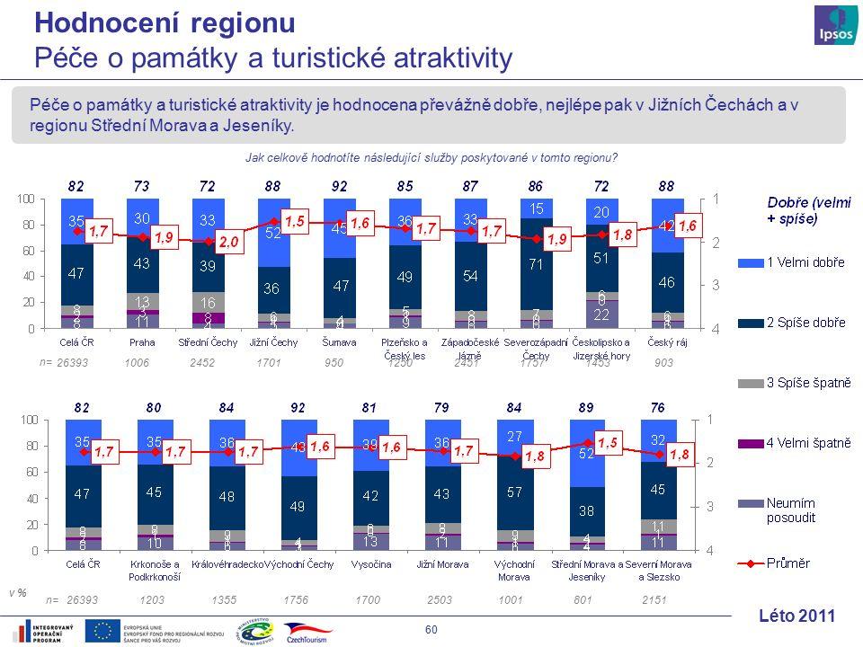 60 Léto 2011 Péče o památky a turistické atraktivity je hodnocena převážně dobře, nejlépe pak v Jižních Čechách a v regionu Střední Morava a Jeseníky.