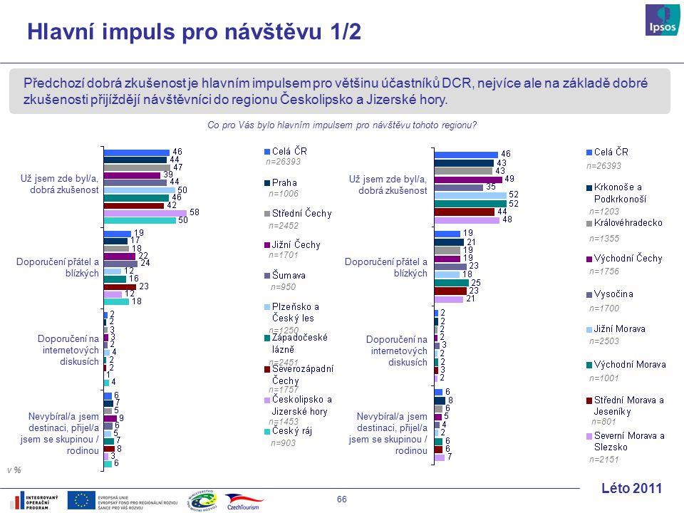 66 Léto 2011 Předchozí dobrá zkušenost je hlavním impulsem pro většinu účastníků DCR, nejvíce ale na základě dobré zkušenosti přijíždějí návštěvníci do regionu Českolipsko a Jizerské hory.